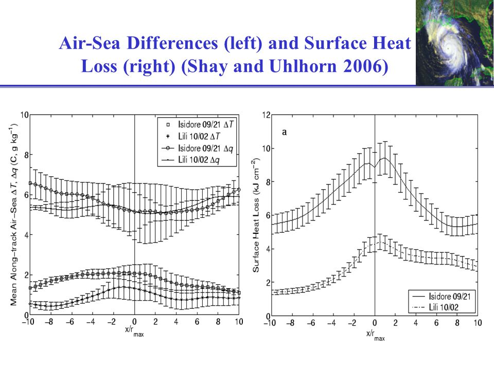 Air-Sea Differences (left) and Surface Heat Loss (right) (Shay and Uhlhorn 2006)