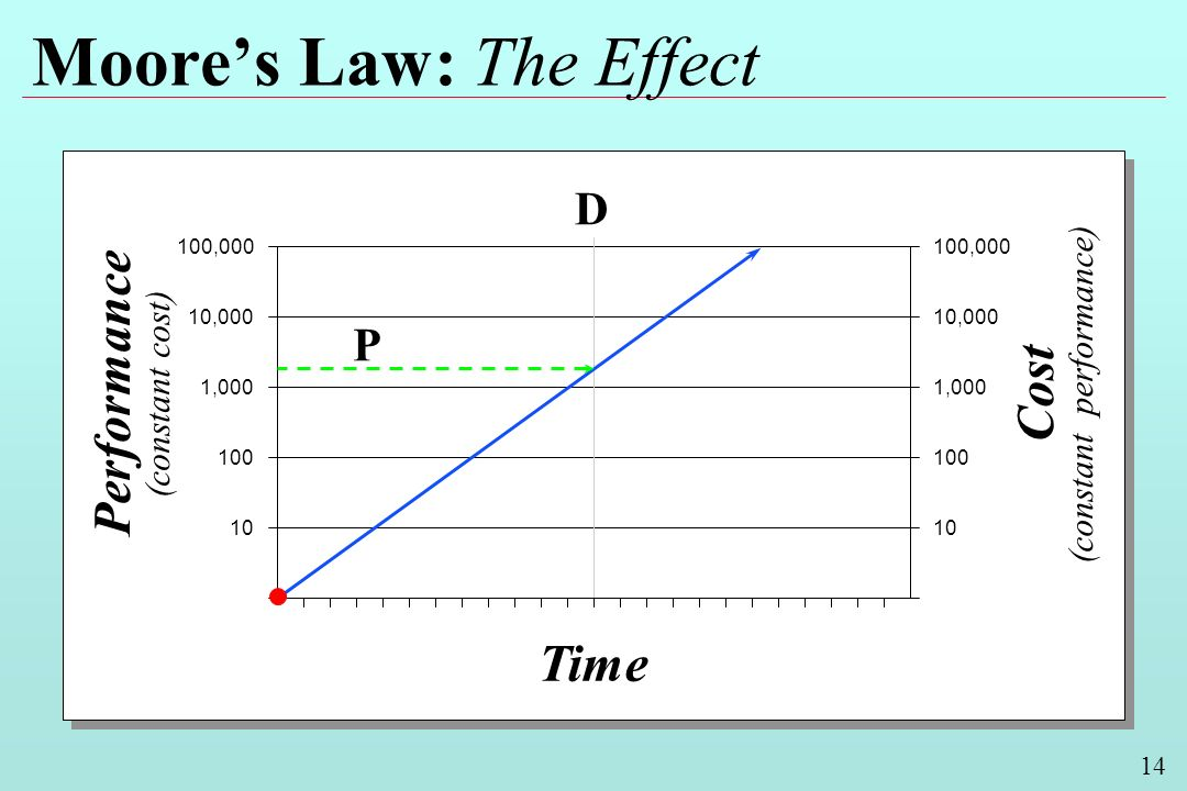 14 Moores Law: The Effect Performance (constant cost) Cost (constant performance) Time 100,000 10,000 1,000 100 10 10,000 1,000 100 10 D P