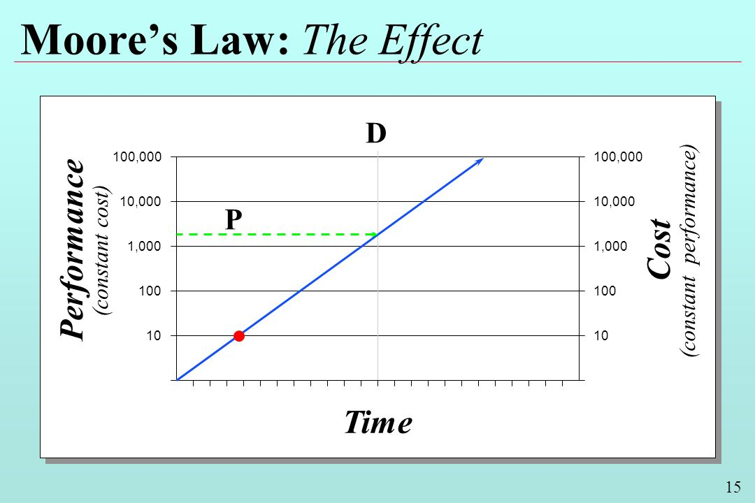 15 Moores Law: The Effect Performance (constant cost) Cost (constant performance) Time 100,000 10,000 1,000 100 10 10,000 1,000 100 10 D P