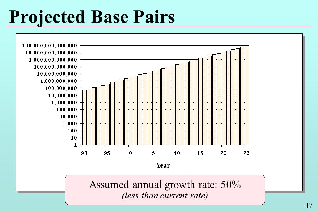 47 Projected Base Pairs Year Assumed annual growth rate: 50% (less than current rate)