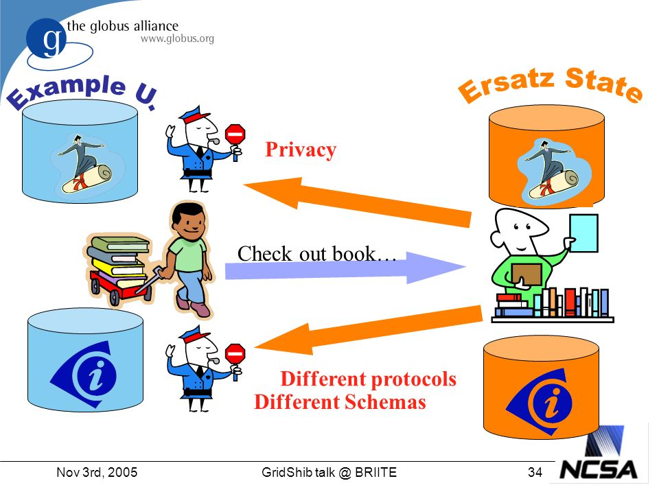 Nov 3rd, 200534GridShib talk @ BRIITE Check out book… Different protocols Privacy Different Schemas