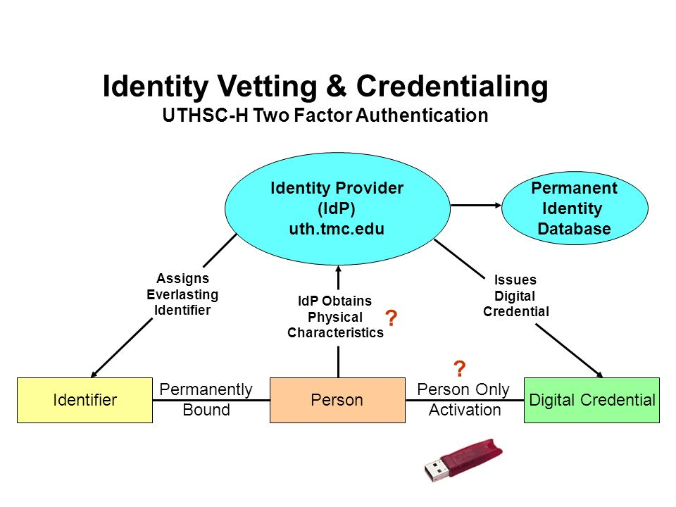 Identity Provider (IdP) uth.tmc.edu PersonIdentifierDigital Credential Permanently Bound Assigns Everlasting Identifier Issues Digital Credential IdP Obtains Physical Characteristics Person Only Activation Identity Vetting & Credentialing UTHSC-H Two Factor Authentication Permanent Identity Database .