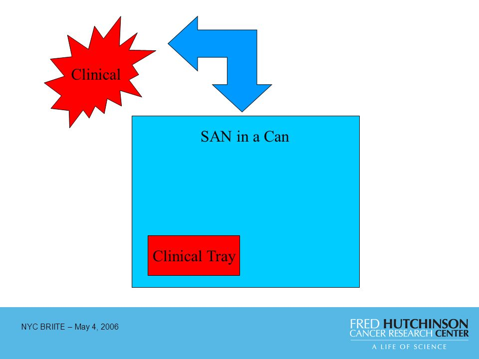 NYC BRIITE – May 4, 2006 Clinical Tray Clinical SAN in a Can