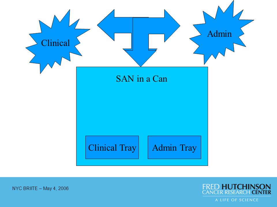 NYC BRIITE – May 4, 2006 Clinical TrayAdmin Tray Clinical Admin SAN in a Can