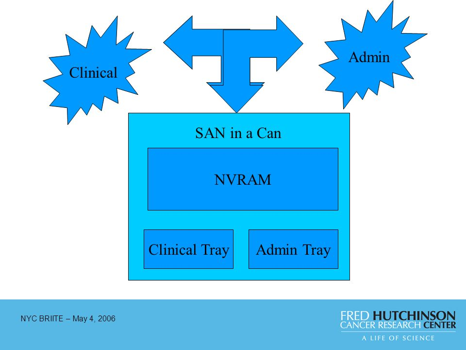 NYC BRIITE – May 4, 2006 Clinical TrayAdmin Tray NVRAM Clinical Admin SAN in a Can