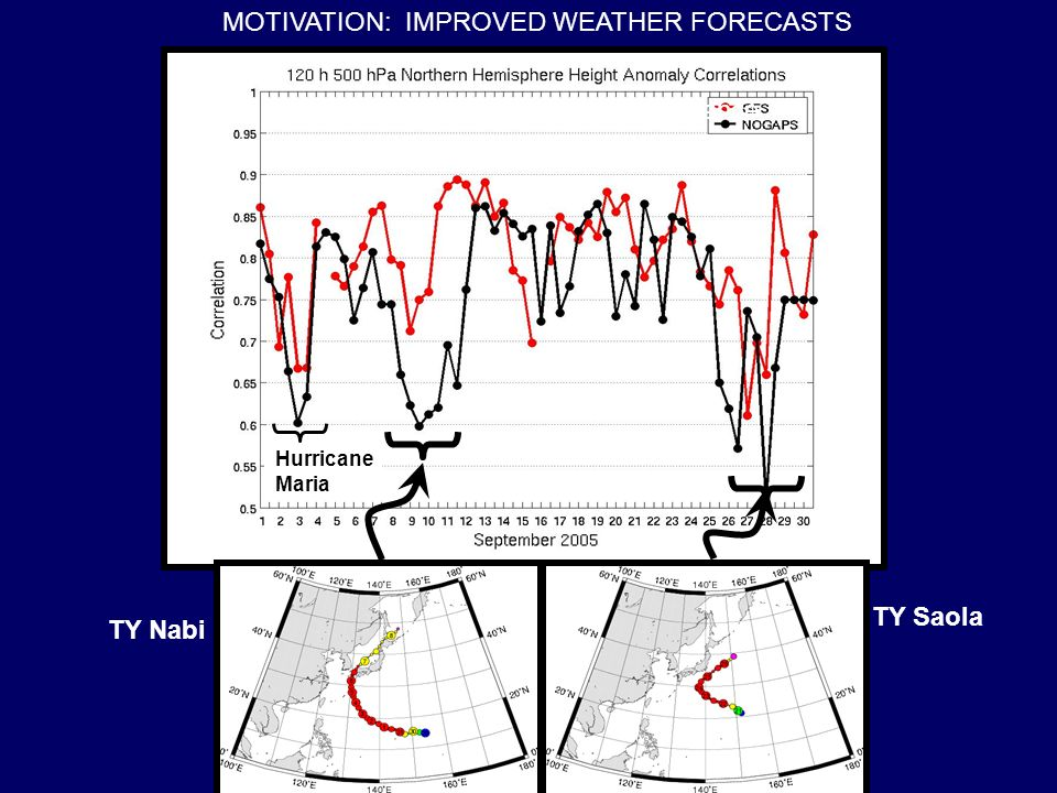 TY Nabi TY Saola Impacts on Numerical Model Performance Hurricane Maria MOTIVATION: IMPROVED WEATHER FORECASTS