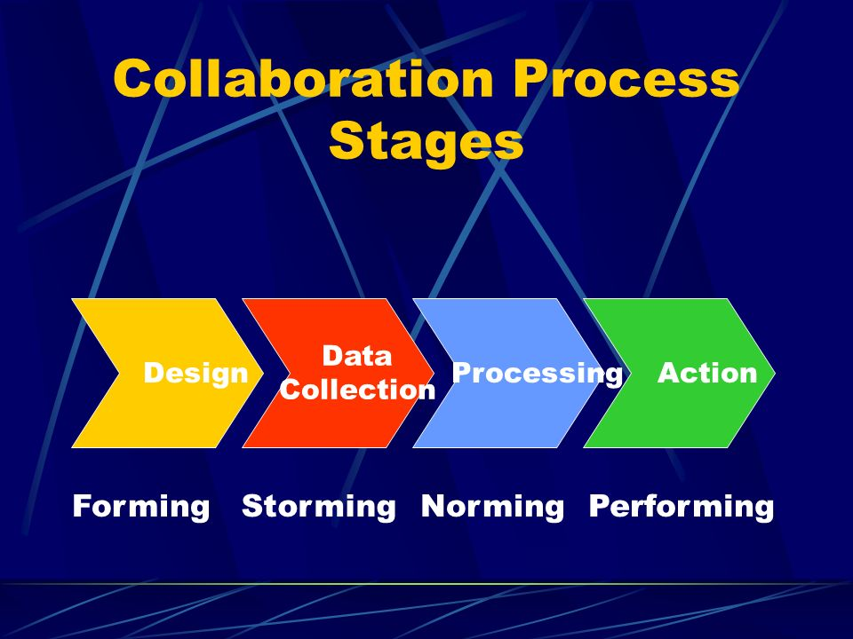 Collaboration Process Stages Design Data Collection Processing Action FormingStormingNormingPerforming