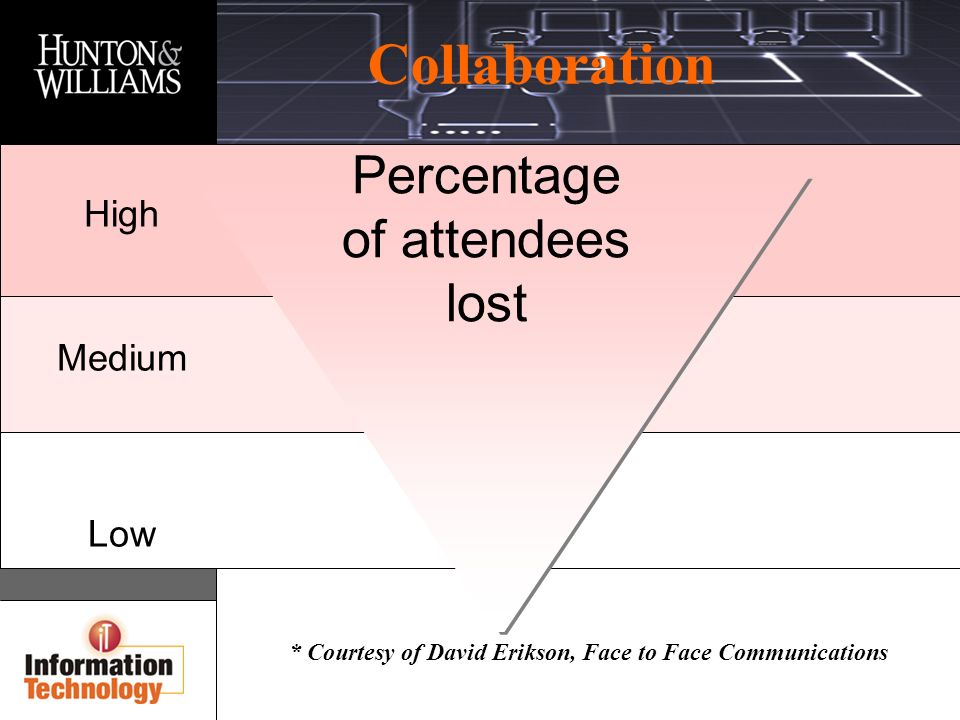 Collaboration * Courtesy of David Erikson, Face to Face Communications High Medium Low Percentage of attendees lost