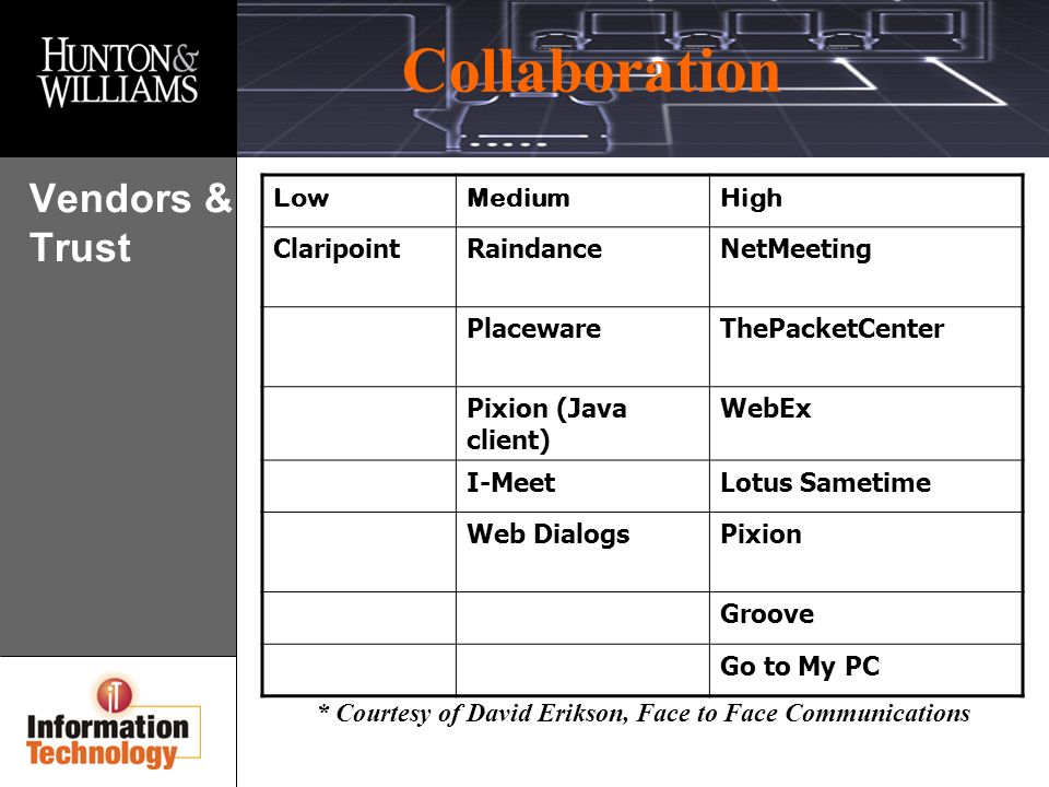 Collaboration * Courtesy of David Erikson, Face to Face Communications Vendors & Trust LowMediumHigh ClaripointRaindanceNetMeeting PlacewareThePacketCenter Pixion (Java client) WebEx I-MeetLotus Sametime Web DialogsPixion Groove Go to My PC