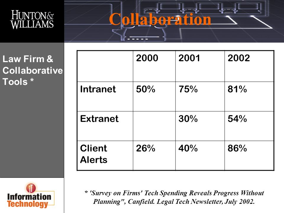 Collaboration * Survey on Firms Tech Spending Reveals Progress Without Planning , Canfield.