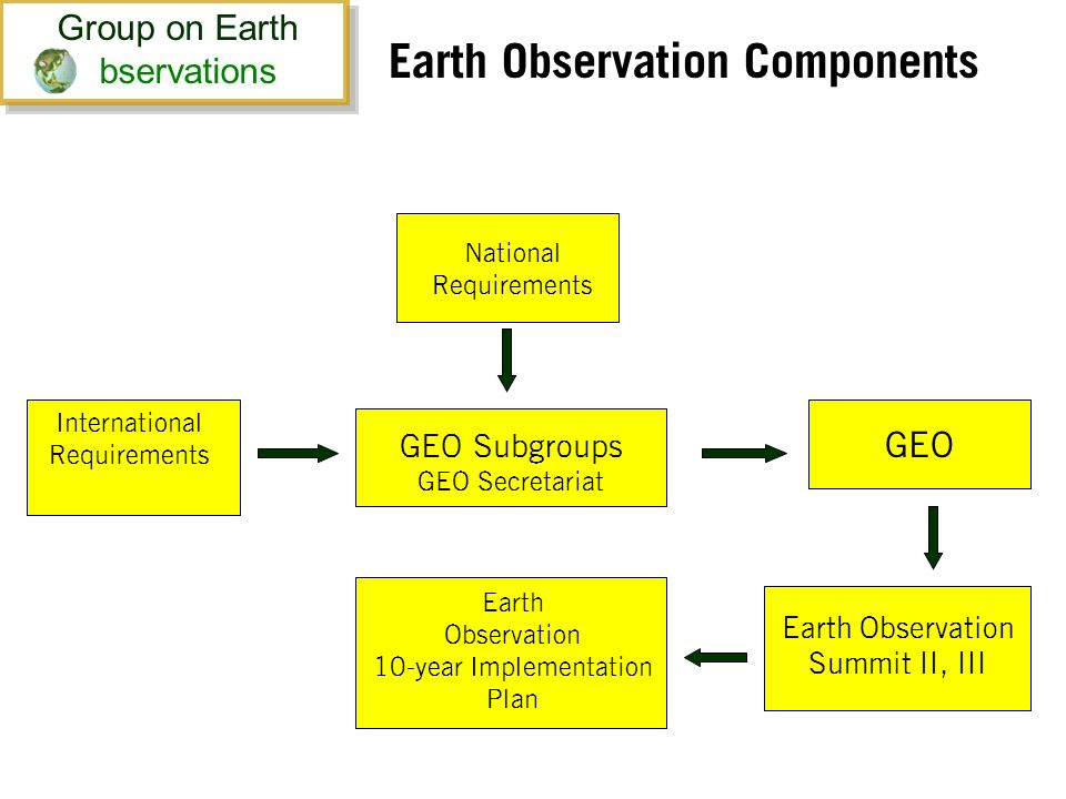 Earth Observation Components GEO Subgroups GEO Secretariat International Requirements National Requirements Earth Observation 10-year Implementation Plan GEO Earth Observation Summit II, III Group on Earth bservations Group on Earth bservations