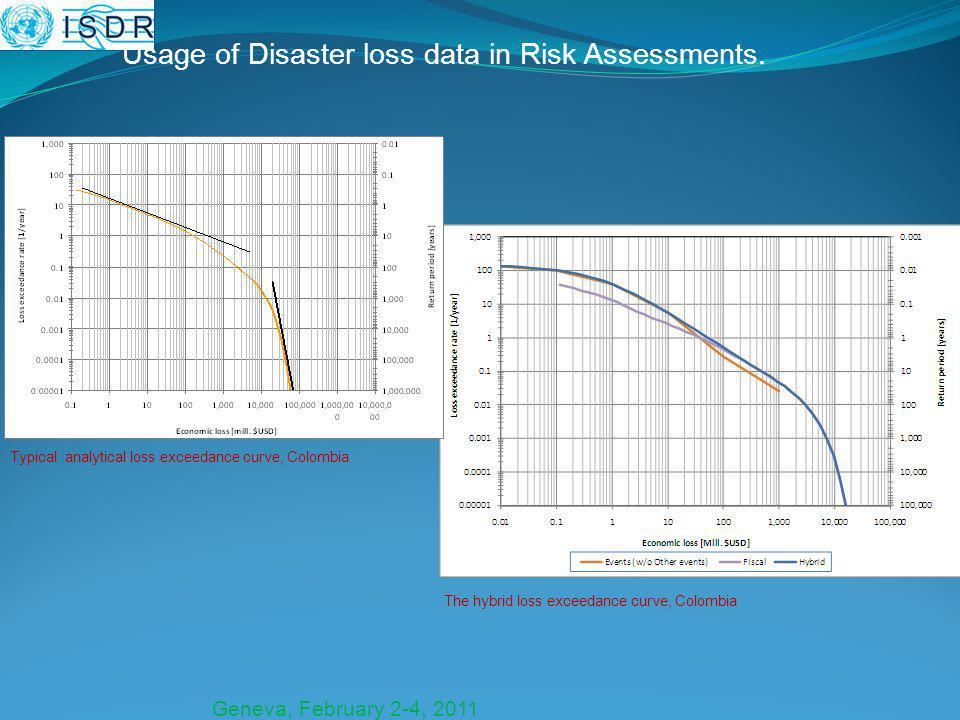 Geneva, February 2-4, 2011 The hybrid loss exceedance curve, Colombia Usage of Disaster loss data in Risk Assessments.