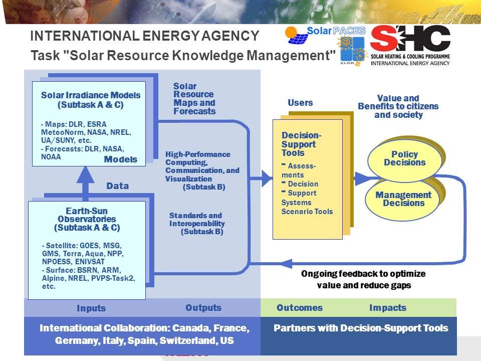 virtual Institute of Energy Meteorology INTERNATIONAL ENERGY AGENCY Task Solar Resource Knowledge Management Value and Benefits to citizens and society Users Solar Resource Maps and Forecasts High-Performance Computing, Communication, and Visualization (Subtask B) Standards and Interoperability (Subtask B) ImpactsOutcomesOutputs Inputs Data Solar Irradiance Models (Subtask A & C) Earth-Sun Observatories (Subtask A & C) - Satellite: GOES, MSG, GMS, Terra, Aqua, NPP, NPOESS, ENIVSAT - Surface: BSRN, ARM, Alpine, NREL, PVPS-Task2, etc.
