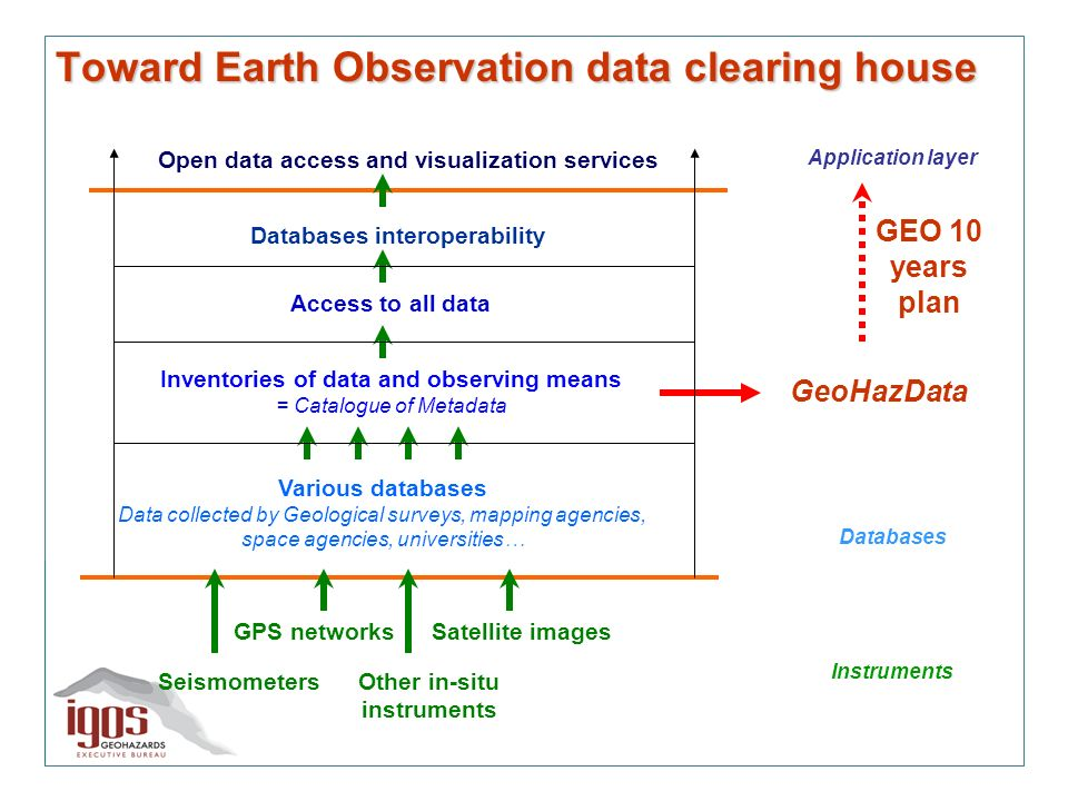 Toward Earth Observation data clearing house GeoHazData GEO 10 years plan Open data access and visualization services Databases interoperability Access to all data Various databases Data collected by Geological surveys, mapping agencies, space agencies, universities… Inventories of data and observing means = Catalogue of Metadata Seismometers GPS networks Other in-situ instruments Satellite images Instruments Databases Application layer