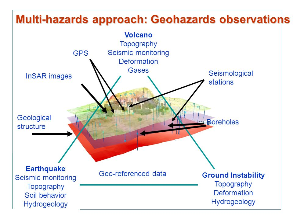 Earthquake Seismic monitoring Topography Soil behavior Hydrogeology Volcano Topography Seismic monitoring Deformation Gases Ground Instability Topography Deformation Hydrogeology Boreholes Geological structure InSAR images Seismological stations Geo-referenced data GPS Multi-hazards approach: Geohazards observations