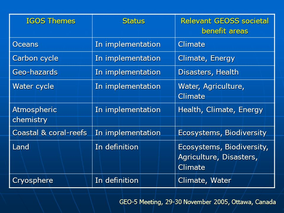 GEO-5 Meeting, 29-30 November 2005, Ottawa, Canada IGOS Themes Status Relevant GEOSS societal benefit areas Oceans In implementation Climate Carbon cycle In implementation Climate, Energy Geo-hazards In implementation Disasters, Health Water cycle In implementation Water, Agriculture, Climate Atmospheric chemistry In implementation Health, Climate, Energy Coastal & coral-reefs In implementation Ecosystems, Biodiversity Land In definition Ecosystems, Biodiversity, Agriculture, Disasters, Climate Cryosphere In definition Climate, Water