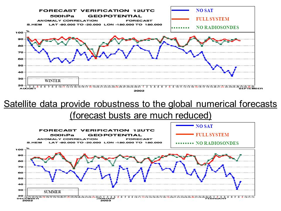 GEO Energy Management Meeting WMO, August 2006 Satellite data provide robustness to the global numerical forecasts (forecast busts are much reduced) NO SAT FULL SYSTEM NO RADIOSONDES NO SAT FULL SYSTEM NO RADIOSONDES SUMMER WINTER