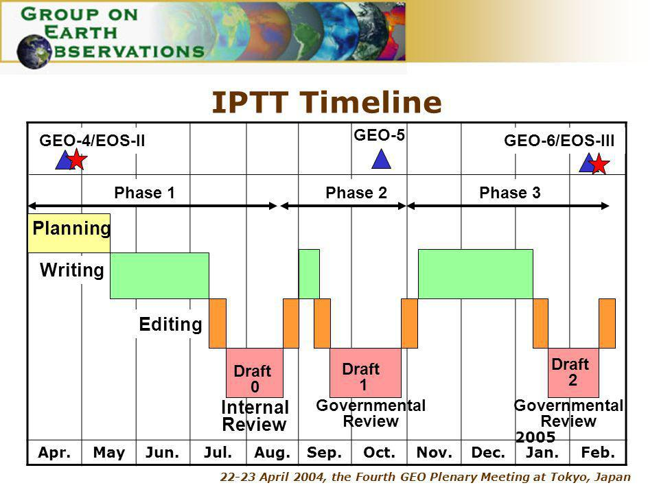 22-23 April 2004, the Fourth GEO Plenary Meeting at Tokyo, Japan IPTT Timeline Apr.MayJun.Jul.Aug.Sep.Oct.Nov.Dec.Jan.Feb.