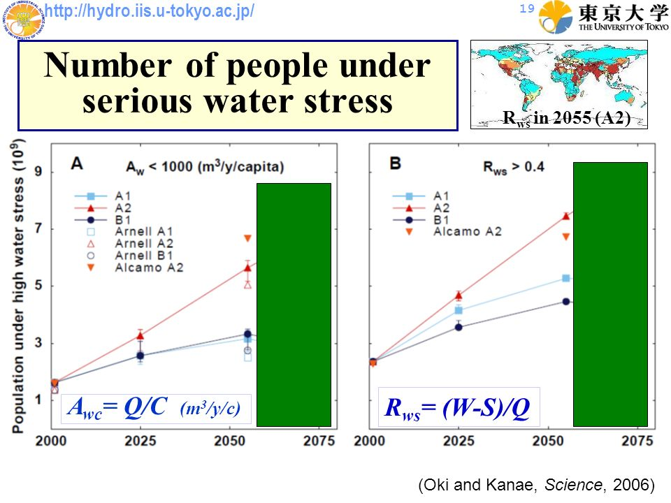 http://hydro.iis.u-tokyo.ac.jp/ 19 Number of people under serious water stress (Oki and Kanae, Science, 2006) R ws = (W-S)/Q A wc = Q/C (m 3 /y/c) R ws in 2055 (A2)