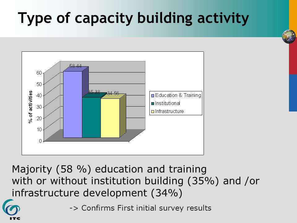 Type of capacity building activity Majority (58 %) education and training with or without institution building (35%) and /or infrastructure development (34%) -> Confirms First initial survey results