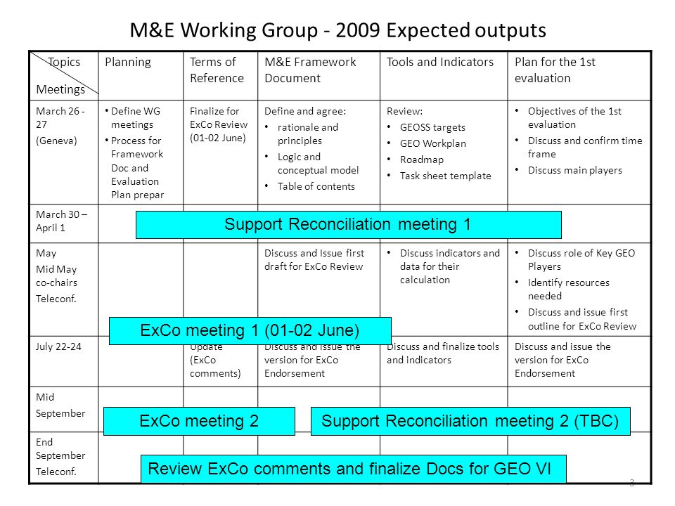 3 M&E Working Group - 2009 Expected outputs Topics Meetings PlanningTerms of Reference M&E Framework Document Tools and IndicatorsPlan for the 1st evaluation March 26 - 27 (Geneva) Define WG meetings Process for Framework Doc and Evaluation Plan prepar Finalize for ExCo Review (01-02 June) Define and agree: rationale and principles Logic and conceptual model Table of contents Review: GEOSS targets GEO Workplan Roadmap Task sheet template Objectives of the 1st evaluation Discuss and confirm time frame Discuss main players March 30 – April 1 May Mid May co-chairs Teleconf.