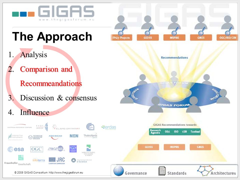 The Approach © 2008 GIGAS Consortium http://www.thegigasforum.eu 1.Analysis 2.Comparison and Recommeandations 3.Discussion & consensus 4.Influence