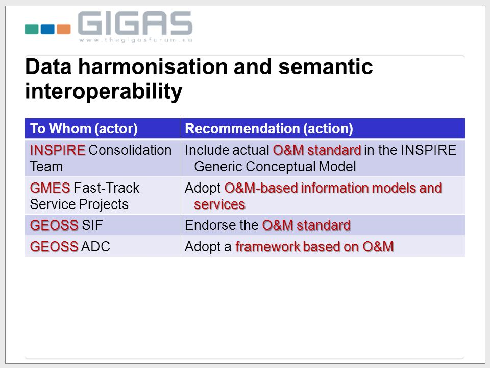 Data harmonisation and semantic interoperability To Whom (actor)Recommendation (action) INSPIRE INSPIRE Consolidation Team O&M standard Include actual O&M standard in the INSPIRE Generic Conceptual Model GMES GMES Fast-Track Service Projects O&M-based information models and services Adopt O&M-based information models and services GEOSS GEOSS SIF O&M standard Endorse the O&M standard GEOSS GEOSS ADC framework based on O&M Adopt a framework based on O&M
