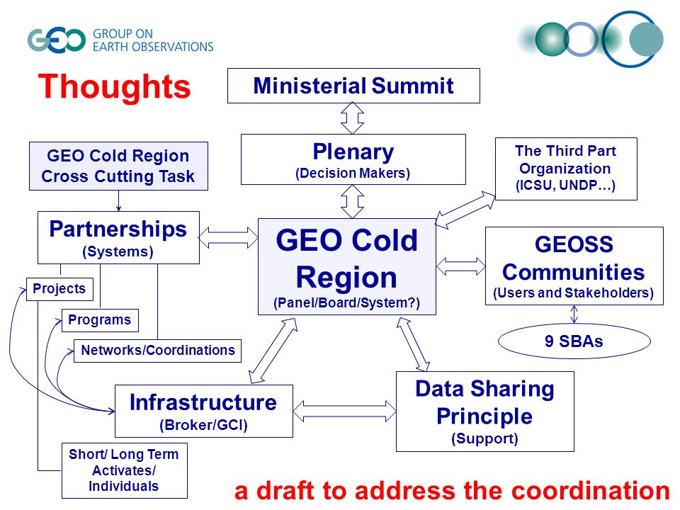 GEO Cold Region (Panel/Board/System ) GEOSS Communities (Users and Stakeholders) Infrastructure (Broker/GCI) Data Sharing Principle (Support) Plenary (Decision Makers) Ministerial Summit Partnerships (Systems) Projects Programs Networks/Coordinations The Third Part Organization (ICSU, UNDP…) GEO Cold Region Cross Cutting Task 9 SBAs Short/ Long Term Activates/ Individuals Thoughts a draft to address the coordination