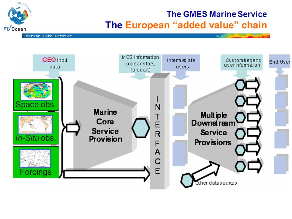 The GMES Marine Service The European added value chain In-Situ obs. Space obs. Forcings GEO