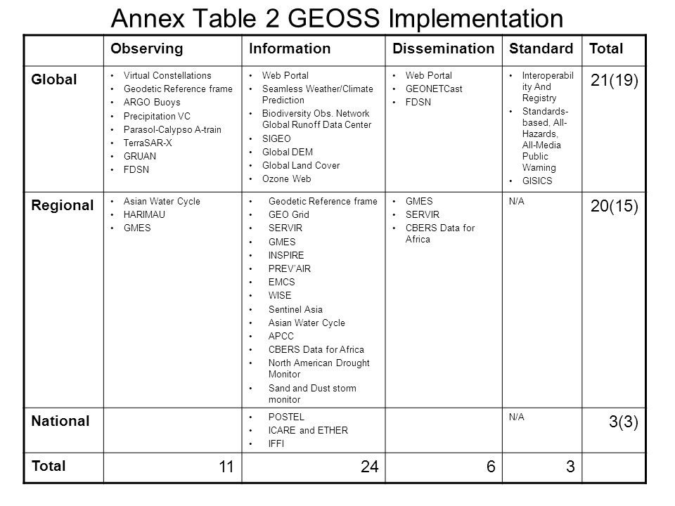 Annex Table 2 GEOSS Implementation ObservingInformationDisseminationStandardTotal Global Virtual Constellations Geodetic Reference frame ARGO Buoys Precipitation VC Parasol-Calypso A-train TerraSAR-X GRUAN FDSN Web Portal Seamless Weather/Climate Prediction Biodiversity Obs.