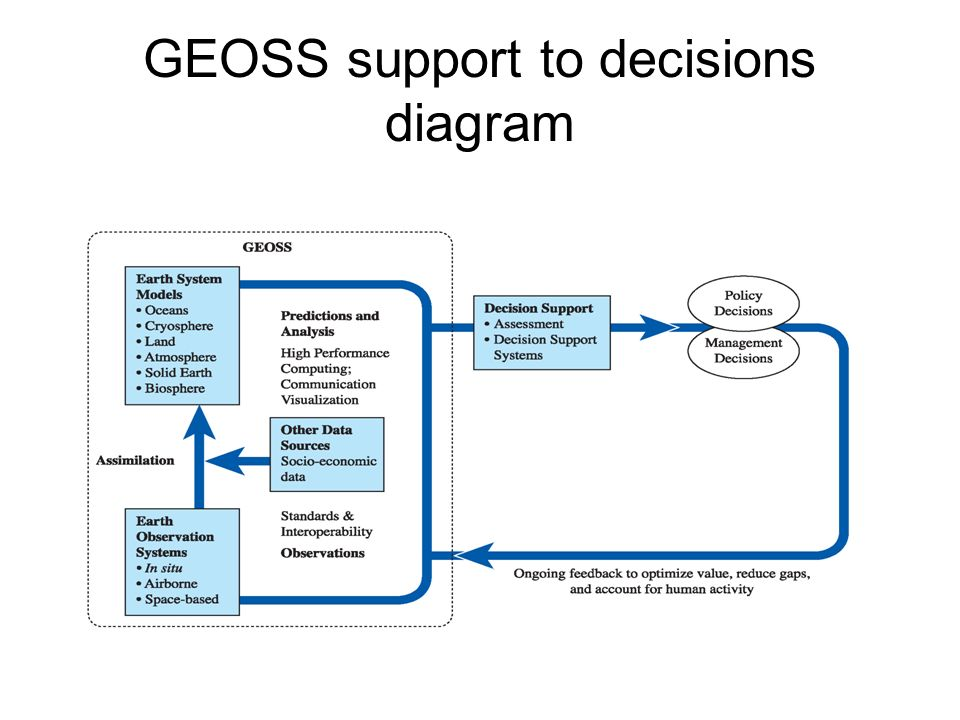 GEOSS support to decisions diagram