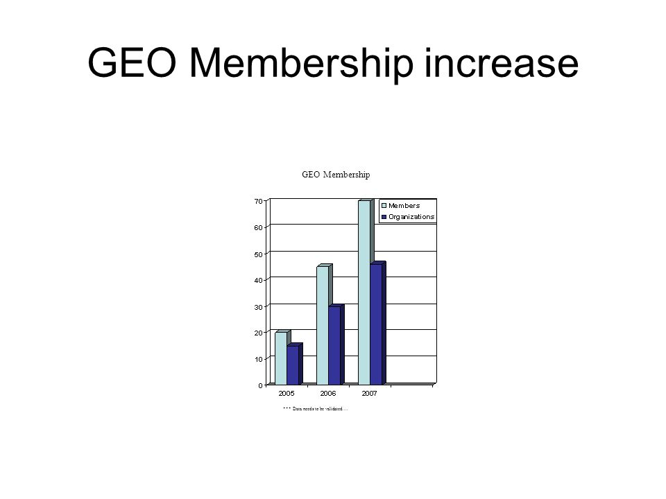 GEO Membership increase *** Data needs to be validated…. GEO Membership