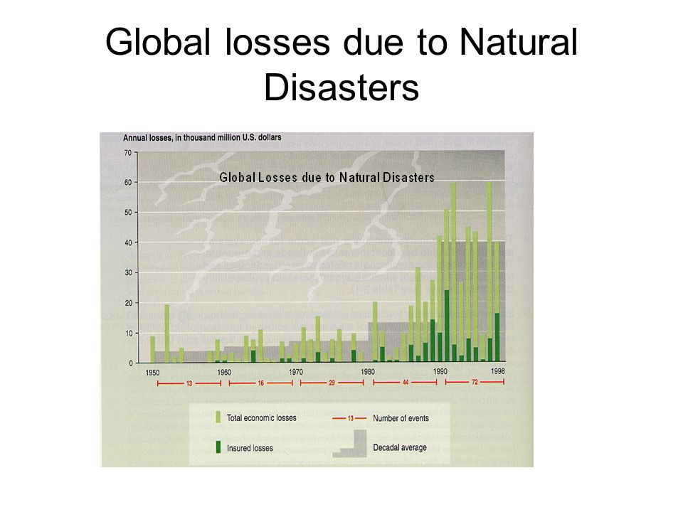 Global losses due to Natural Disasters