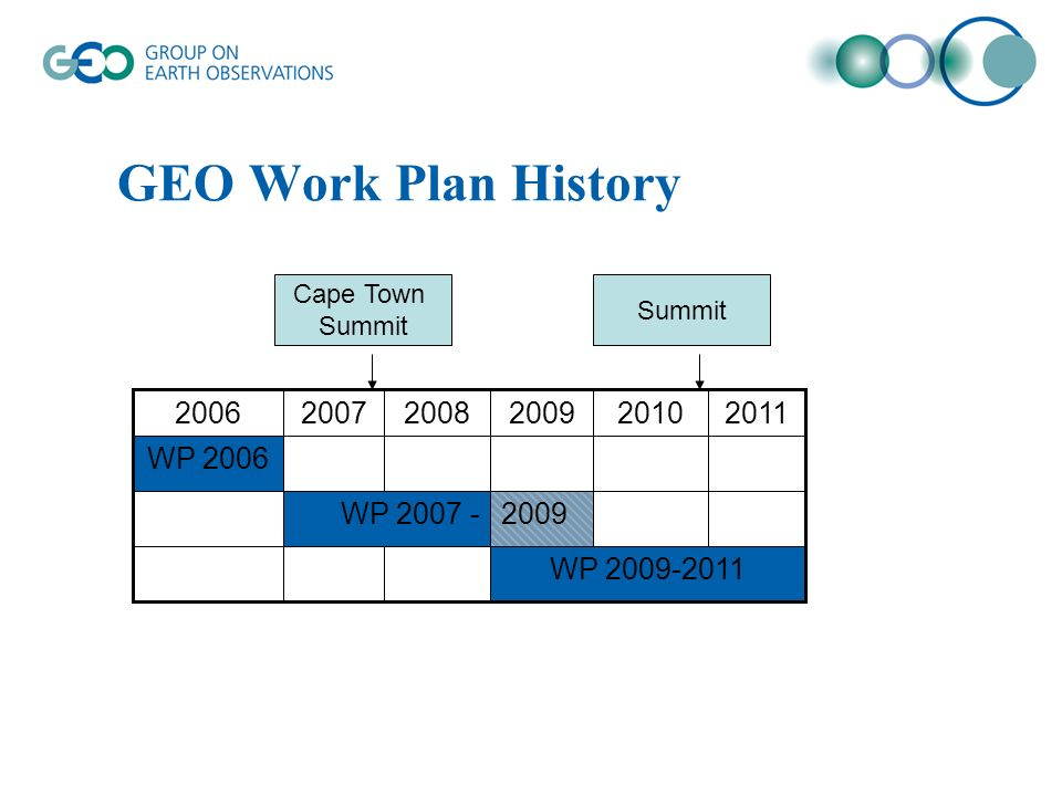 GEO Work Plan History 2009 WP WP WP Cape Town Summit