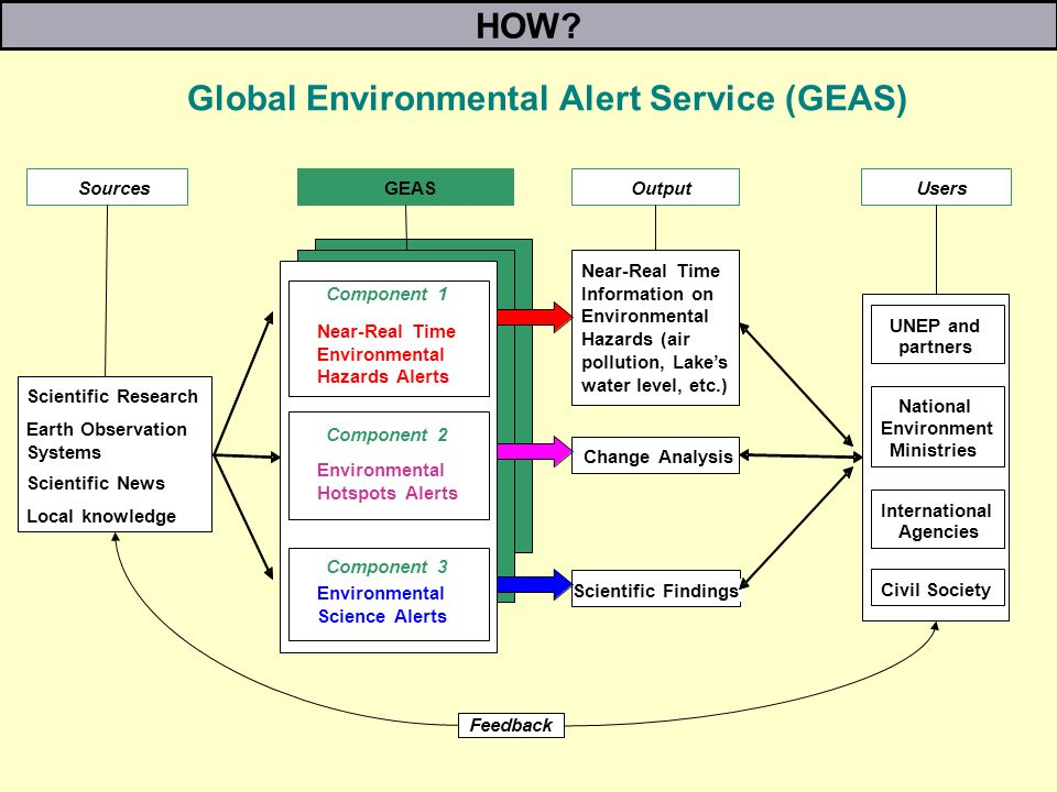 Scientific Research Earth Observation Systems Scientific News Local knowledge Sources Near-Real Time Information on Environmental Hazards (air pollution, Lakes water level, etc.) Scientific Findings Change Analysis OutputUsers UNEP and partners National Environment Ministries International Agencies Civil Society GEAS Component 1 Near-Real Time Environmental Hazards Alerts Component 2 Environmental Hotspots Alerts Component 3 Environmental Science Alerts Global Environmental Alert Service (GEAS) Feedback HOW