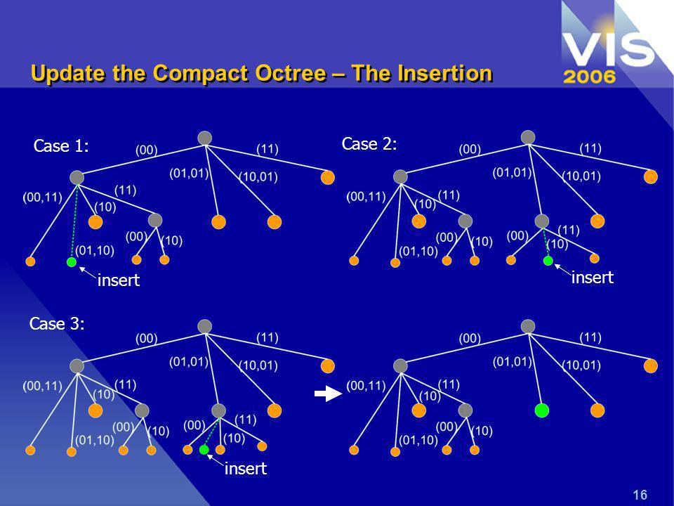 16 Update the Compact Octree – The Insertion insert Case 1: Case 2: Case 3: