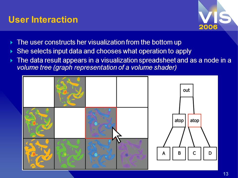 13 User Interaction The user constructs her visualization from the bottom up She selects input data and chooses what operation to apply The data result appears in a visualization spreadsheet and as a node in a volume tree (graph representation of a volume shader)