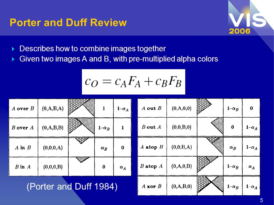 5 Porter and Duff Review Describes how to combine images together Given two images A and B, with pre-multiplied alpha colors (Porter and Duff 1984)