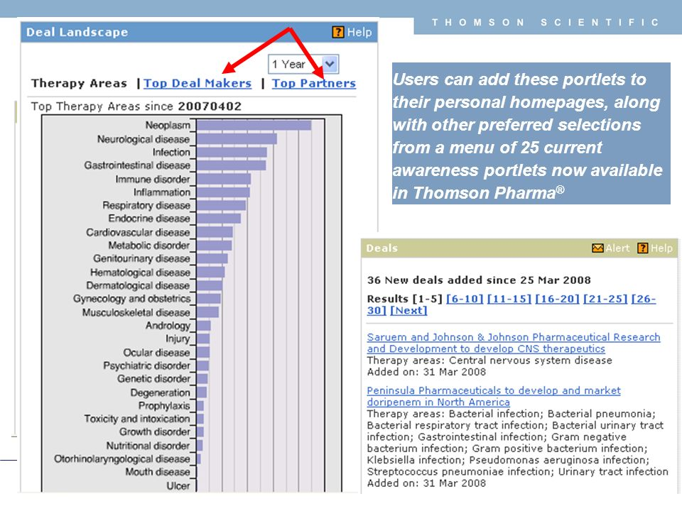 Copyright 2008 Thomson Corporation 9 T H O M S O N S C I E N T I F I C Users can add these portlets to their personal homepages, along with other preferred selections from a menu of 25 current awareness portlets now available in Thomson Pharma ®