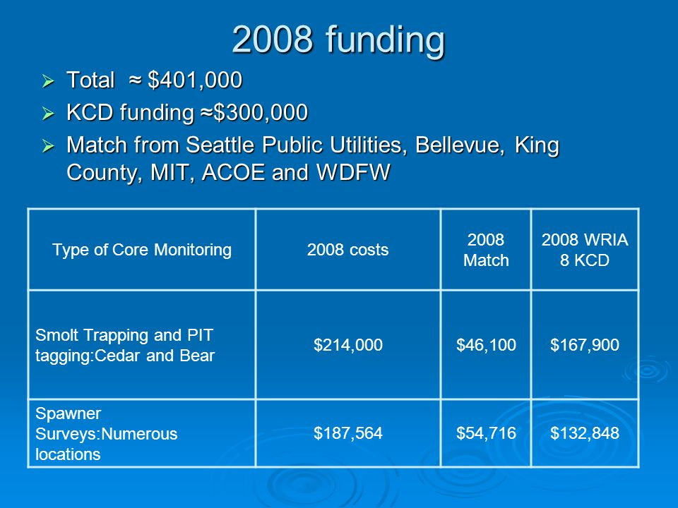 2008 funding Type of Core Monitoring2008 costs 2008 Match 2008 WRIA 8 KCD Smolt Trapping and PIT tagging:Cedar and Bear $214,000$46,100$167,900 Spawner Surveys:Numerous locations $187,564$54,716$132,848 Total $401,000 Total $401,000 KCD funding $300,000 KCD funding $300,000 Match from Seattle Public Utilities, Bellevue, King County, MIT, ACOE and WDFW Match from Seattle Public Utilities, Bellevue, King County, MIT, ACOE and WDFW