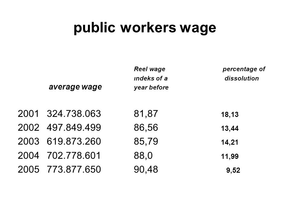 public workers wage Reel wage percentage of ındeks of a dissolution average wage year before 2001324.738.06381,87 18,13 2002497.849.49986,56 13,44 2003619.873.26085,79 14,21 2004702.778.60188,0 11,99 2005773.877.65090,48 9,52