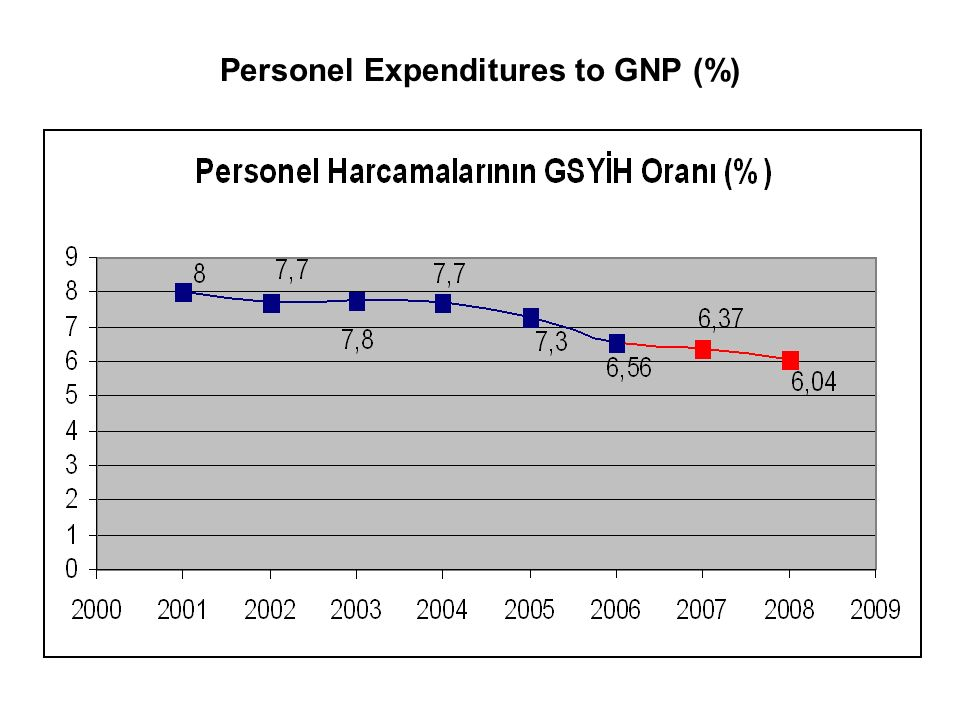 Personel Expenditures to GNP (%)