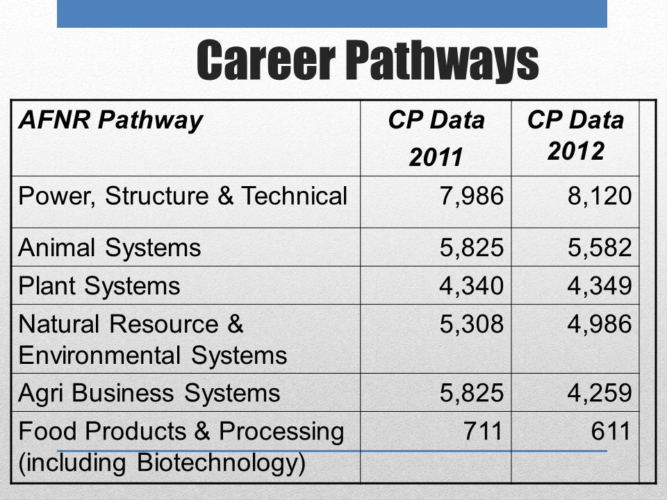 Career Pathways AFNR PathwayCP Data 2011 CP Data 2012 Power, Structure & Technical7,9868,120 Animal Systems5,8255,582 Plant Systems4,3404,349 Natural Resource & Environmental Systems 5,3084,986 Agri Business Systems5,8254,259 Food Products & Processing (including Biotechnology) 711611