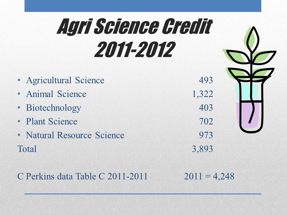 Agri Science Credit 2011-2012 Agricultural Science 493 Animal Science 1,322 Biotechnology 403 Plant Science 702 Natural Resource Science 973 Total 3,893 C Perkins data Table C 2011-2011 2011 = 4,248
