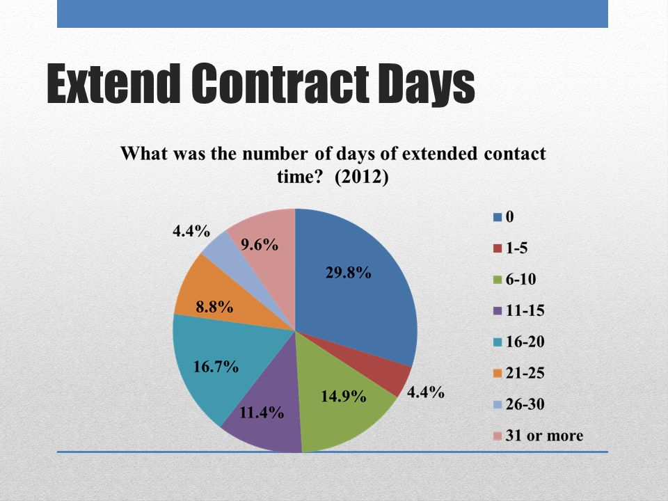 Extend Contract Days