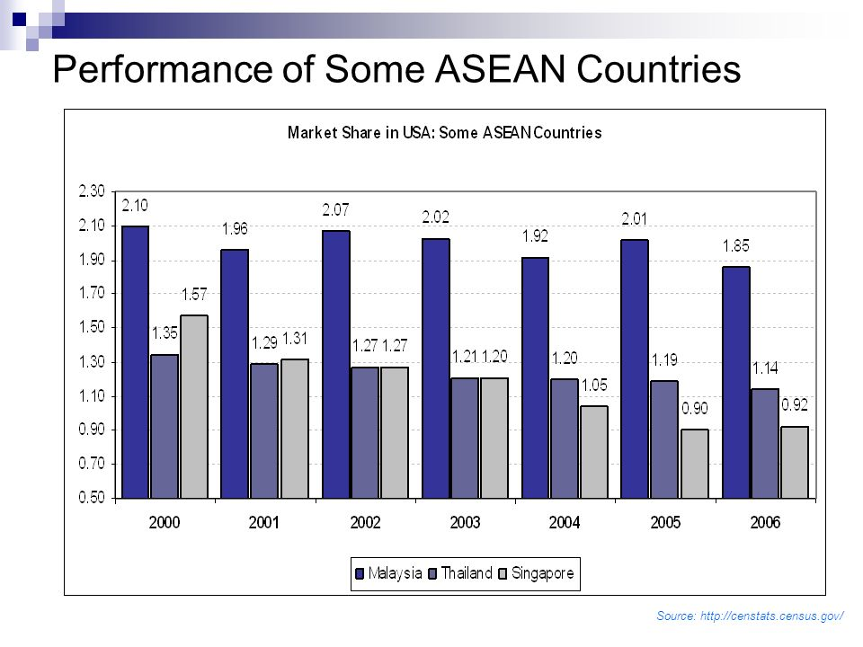 Performance of Some ASEAN Countries Source: http://censtats.census.gov/