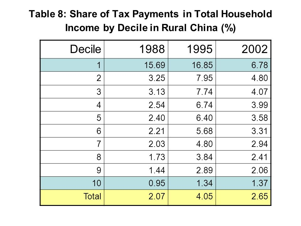 Table 8: Share of Tax Payments in Total Household Income by Decile in Rural China (%) Decile198819952002 115.6916.856.78 23.257.954.80 33.137.744.07 42.546.743.99 52.406.403.58 62.215.683.31 72.034.802.94 81.733.842.41 91.442.892.06 100.951.341.37 Total2.074.052.65