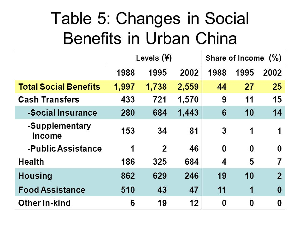 Table 5: Changes in Social Benefits in Urban China Levels (¥) Share of Income (%) 198819952002198819952002 Total Social Benefits1,9971,7382,559442725 Cash Transfers4337211,57091115 -Social Insurance2806841,44361014 -Supplementary Income 1533481311 -Public Assistance1246000 Health186325684457 Housing86262924619102 Food Assistance51043471110 Other In-kind61912000