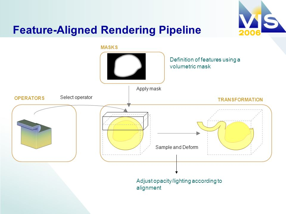 Feature-Aligned Rendering Pipeline Select operator Apply mask Sample and Deform OPERATORS MASKS TRANSFORMATION Adjust opacity/lighting according to alignment Definition of features using a volumetric mask