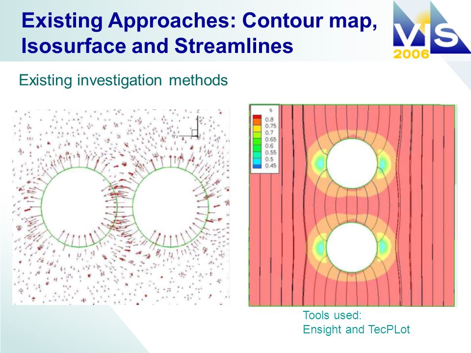 Existing Approaches: Contour map, Isosurface and Streamlines Tools used: Ensight and TecPLot Existing investigation methods